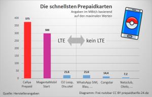 LTE und Geschwindigkeiten der Prepaid Tarife im Vergleich